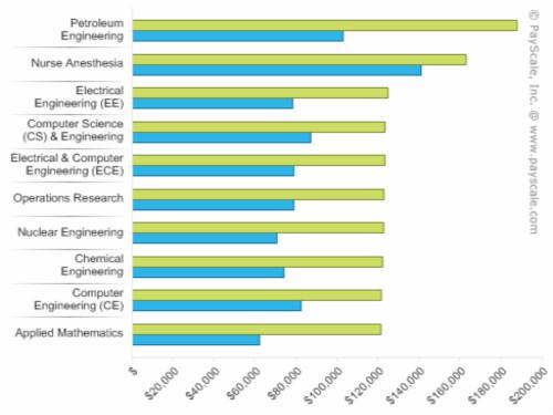 2016美国研究生各专业毕业薪水排行榜 看看哪个专业最吃香图1