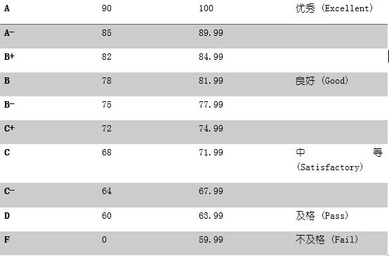 小站推荐最靠谱GPA换算方式 附2016美国TOP50院校GPA要求图1