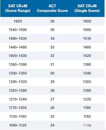2018年官方SAT与ACT分数换算表分享图1