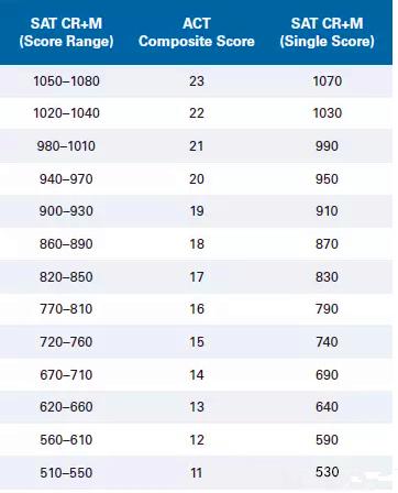 2018年官方SAT与ACT分数换算表分享图2