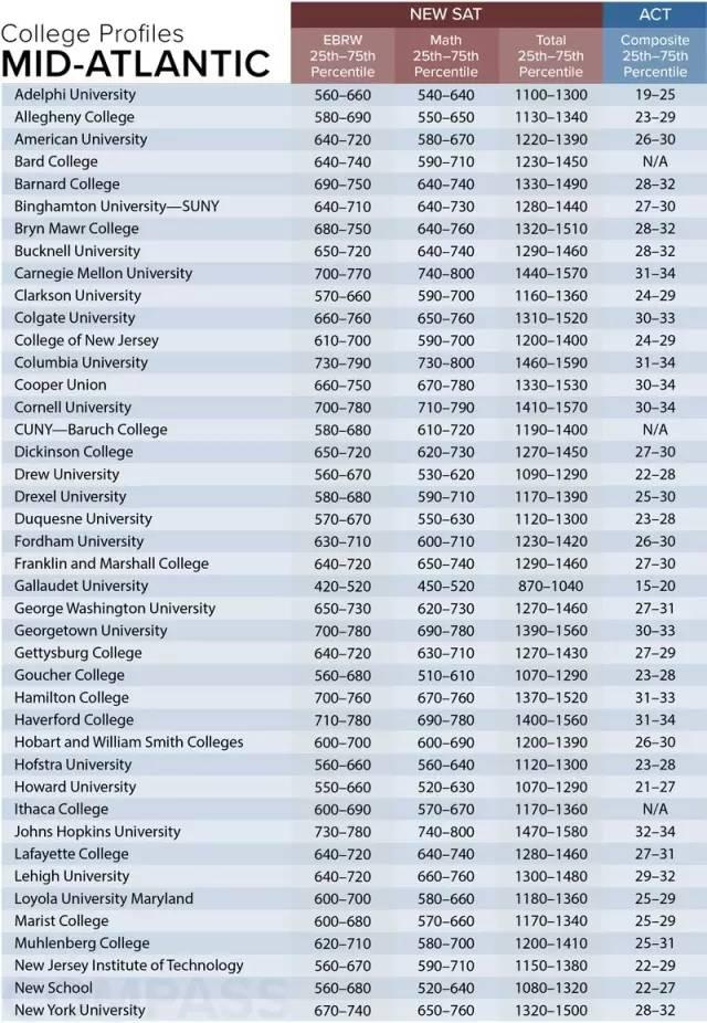 美国名校对新SAT/ACT成绩要求汇总(新英格兰、大西洋中部、南部地区)图2