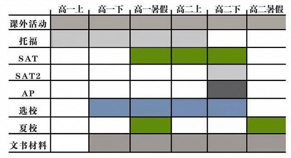 【留学申请干货】 2018年留学申请规划详细时间表图1