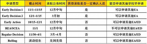 【留学申请干货】 2018年留学申请规划详细时间表图2