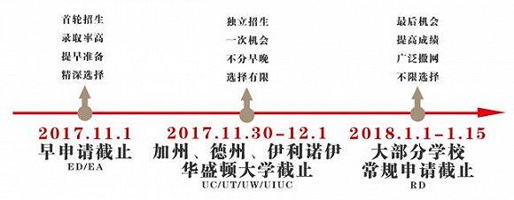 【留学申请干货】 2018年留学申请规划详细时间表图3
