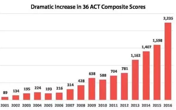 SAT/ACT高分比拼:ACT36和SAT1600哪个更难考?图2