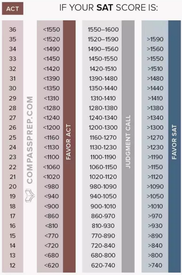 SAT/ACT高分比拼:ACT36和SAT1600哪个更难考?图4