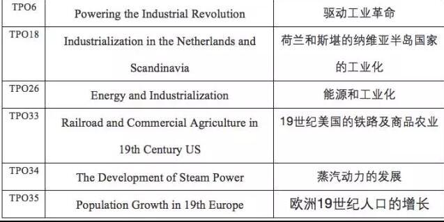 新托福阅读背景知识学习之工业革命图1