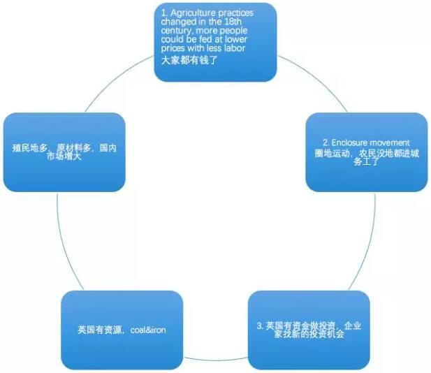新托福阅读背景知识学习之工业革命图2