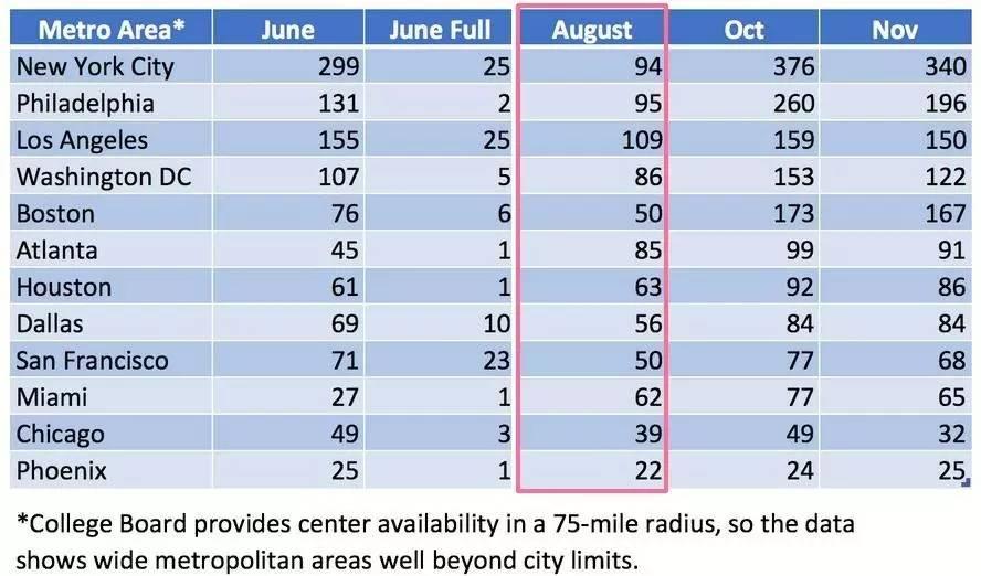 突发:8.26北美SAT关闭41个考场,在美帝考个试也不容易...图1