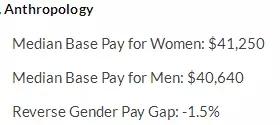 女生们学什么专业最赚钱 附男女薪资差异分析图1
