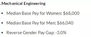 女生们学什么专业最赚钱 附男女薪资差异分析图3