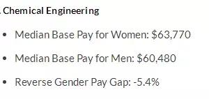 女生们学什么专业最赚钱 附男女薪资差异分析图5