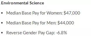 女生们学什么专业最赚钱 附男女薪资差异分析图6