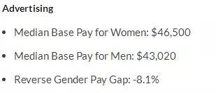 女生们学什么专业最赚钱 附男女薪资差异分析图7