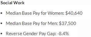 女生们学什么专业最赚钱 附男女薪资差异分析图8