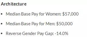 女生们学什么专业最赚钱 附男女薪资差异分析图10