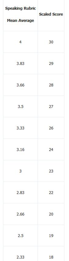 细说托福口语评分标准 为你托福口语提分打好基础图2