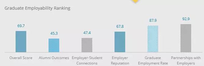 去澳洲留学,这些数据告诉你澳洲学校怎么选!图12