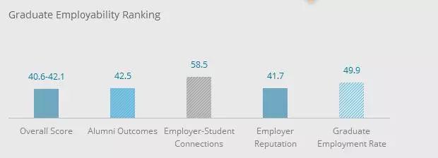 去澳洲留学,这些数据告诉你澳洲学校怎么选!图14