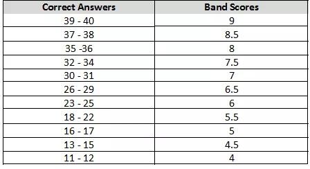 雅思听力评分标准及官方考试注意事项11条讲解图1