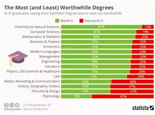 海外毕业生评最不值得读专业TOP15 附澳洲18所高校就业前景分析图1
