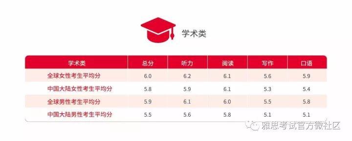 【雅思官网发布】全球首发 2017年中国大陆地区雅思考生学术表现及英语学习行为白皮书图2