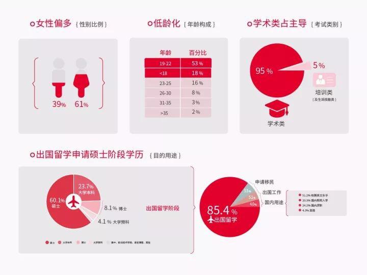 【雅思官网发布】全球首发 2017年中国大陆地区雅思考生学术表现及英语学习行为白皮书图1