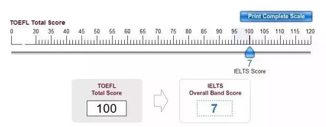 ETS官方支招托福雅思分数换算 内附超好用的分数转换器图1