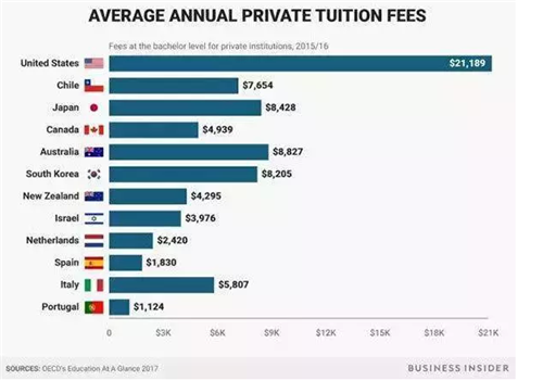 2018年美国高中/本科/研究生留学费用最强汇总 去美帝你准备好烧钱了么图2