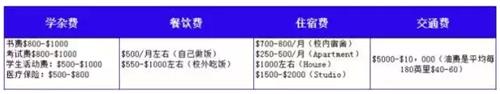 2018年美国高中/本科/研究生留学费用最强汇总 去美帝你准备好烧钱了么图5