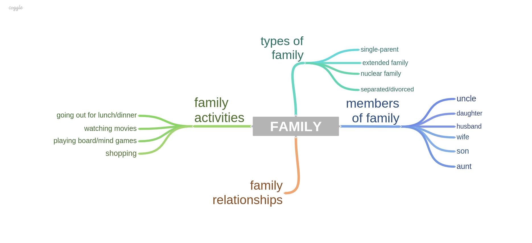 2018年1月雅思口语题库part1新题:family(家庭)图1
