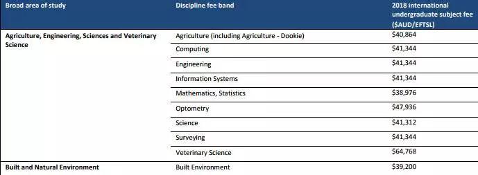留学费用又涨了!澳大利亚2018年各大学学费正式公布图8
