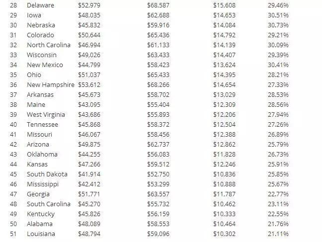 美国各州平均收入水平排行榜,研究生们请认准这10大高薪州!图13