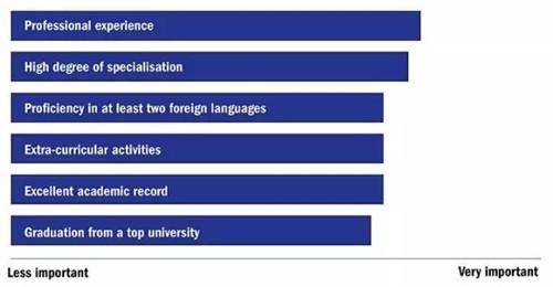 最新!THE发布2018全球大学就业力榜单 留学前景最好的大学TOP150图3