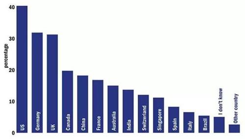 最新!THE发布2018全球大学就业力榜单 留学前景最好的大学TOP150图7