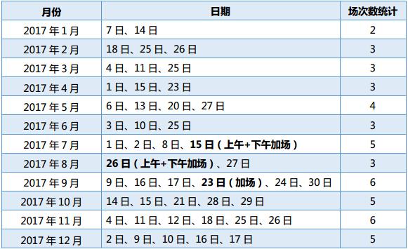 2017年中国大陆地区托福考试场次统计图1