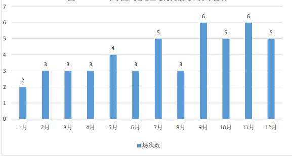 2017年中国大陆地区托福考试场次统计图3
