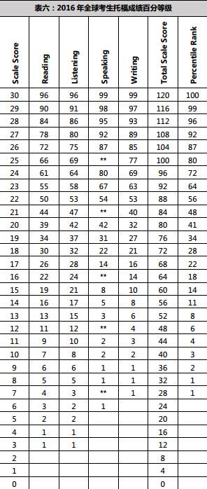 全球考生托福成绩百分等级及各分段人数百分比图1