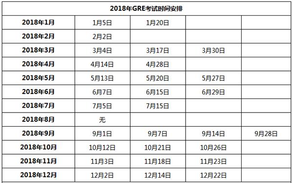 2018年GRE考试时间官方正式公布!总计29场考试黄金考位赶紧抢起来!图2