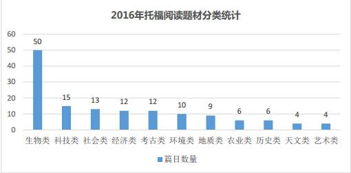 2017年托福阅读考试题材分类统计图3