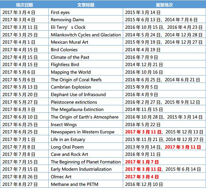 2017年托福阅读考试旧题重复规律分析图2