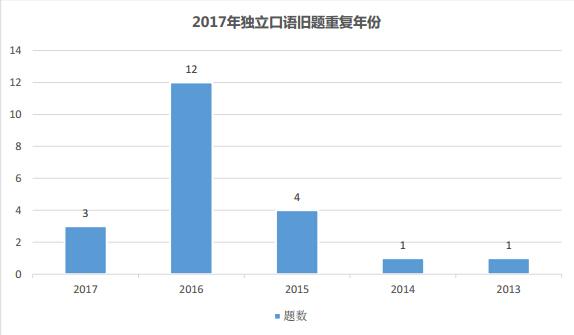 2017年托福独立口语新旧题比例分析图2