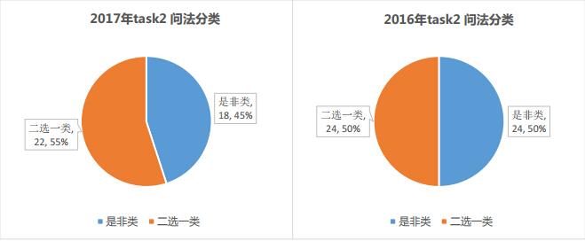 2017年托福独立口语问法分类统计图3