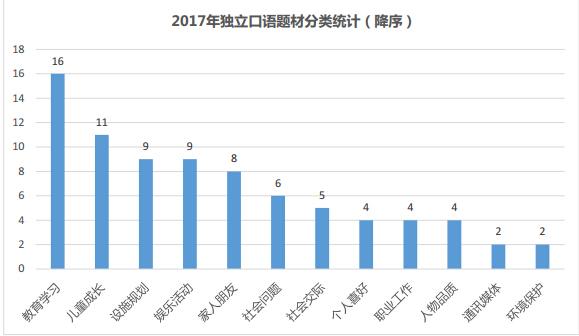 2017年托福独立口语题材分类统计图1