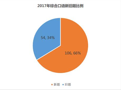 2017年托福综合口语新旧题比例分析图2