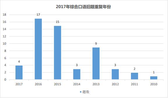 2017年托福综合口语新旧题比例分析图3