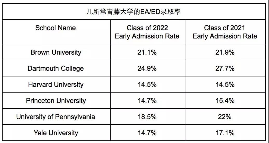 2022届ED录取数据最新出炉!附2018年美本TOP50常规申请截止日期图3