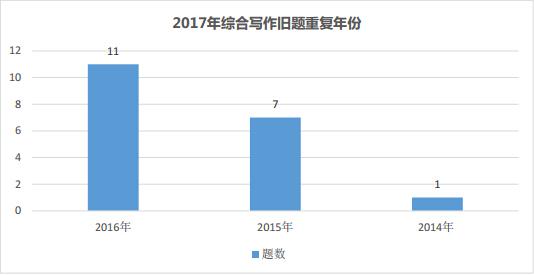 2017年托福综合写作新旧题比例及重复规律图2