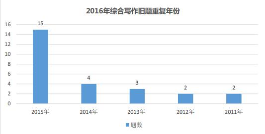 2017年托福综合写作新旧题比例及重复规律图3