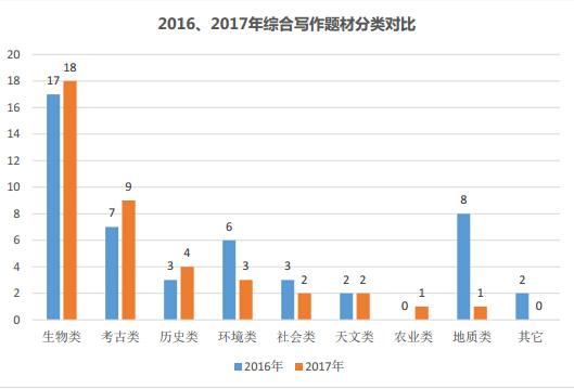 2017年托福综合写作题材分类统计图1